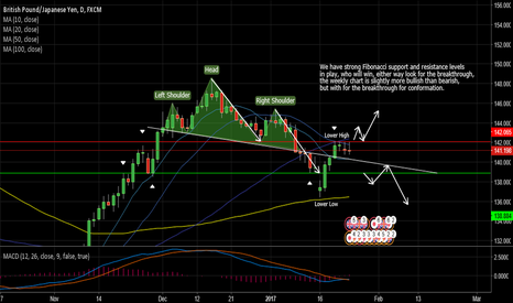GBPJPY: GbpJpy Watch out for a possible breakout
