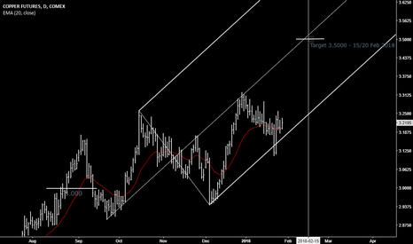 HG1!: Copper bull trend
