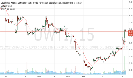 UWTI: UWTI headed to $28-30 in a week if dollar doesnt strenghten much