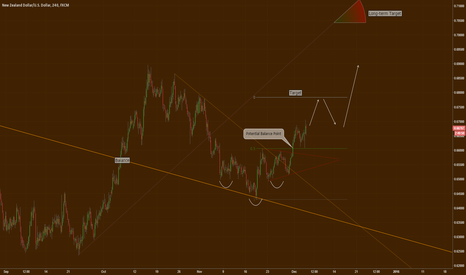 NZDUSD: Updated target and expected future moves for NZDUSD
