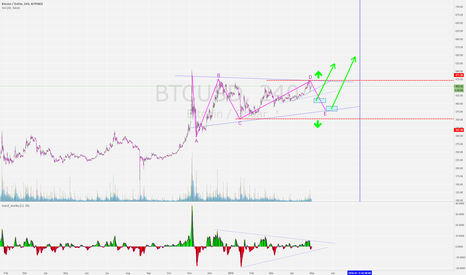 BTCUSD: weak break out so far..  lets wait and see