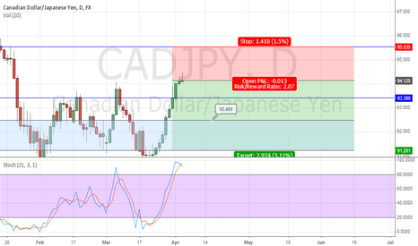 CADJPY: Simplistic Price Action