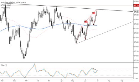 AUDUSD: AUDUSD On my radar as it reaches potential reversal zone #forex