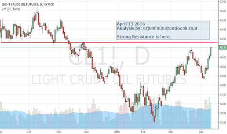 CL1!: STRONG RESISTANCE
