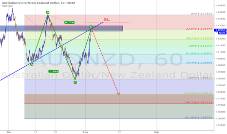 AUDNZD: Short Pattern ABCD & Trend line Resistance & Fibo level