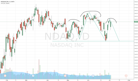 NDAQ: US Stock Indices look bearish