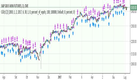 ES1!: Strategia molto semplice su E-mini S&P