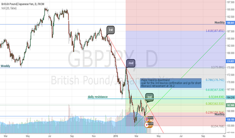 GBPJPY: wait for confirmation GBPJPY