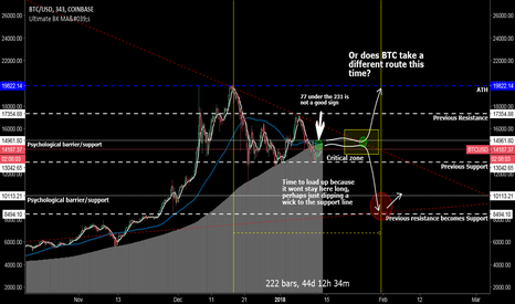 BTCUSD: BTC Short - Updated view of history in the making