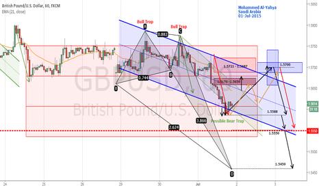 GBPUSD: GBPUSD Bearish looking for a retracement 1.57 Target 1.5550