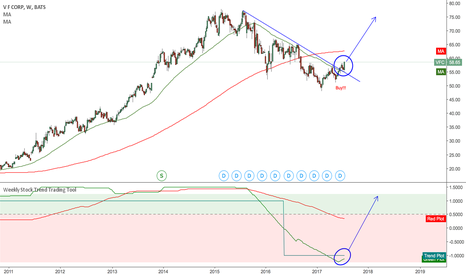 VFC: VFC Beautiful chart and BUY! + trend line break!