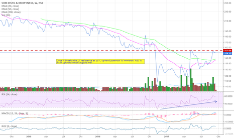 SDBL: LT resistance breakout awaited to give good returns