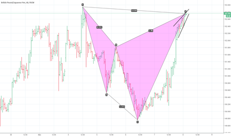 GBPJPY: cypher formation. gbpjpy.1h.