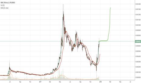 XEMBTC: NeM/XeM For investors.
