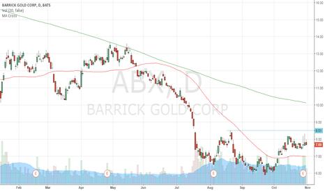 ABX: Long on break of $8.50