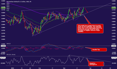 AUDUSD: Rising wedge may resume the previous long term trend