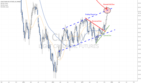 CL1!: Approaching a potential Sell Zone