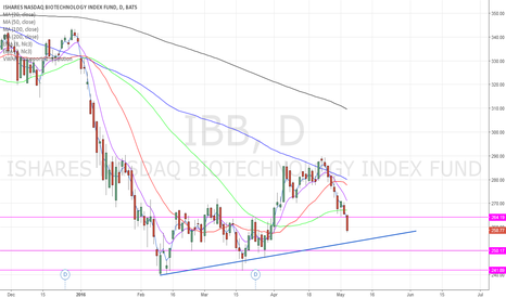 IBB: IBB some levels to keep in mind