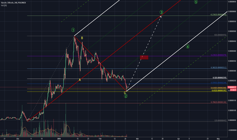 SCBTC: Buy signals are in for SIA