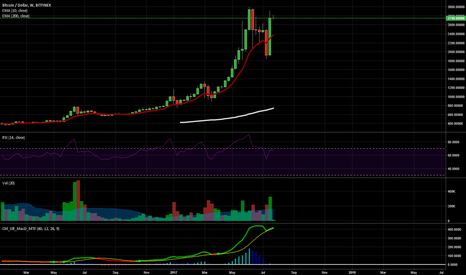 BTCUSD: The most bullish signal Bitcoin has ever signaled.