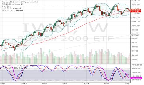 IWM: Weekly chart IWM