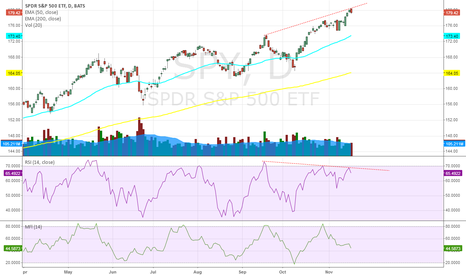 SPY: Over-extended rally within the rally