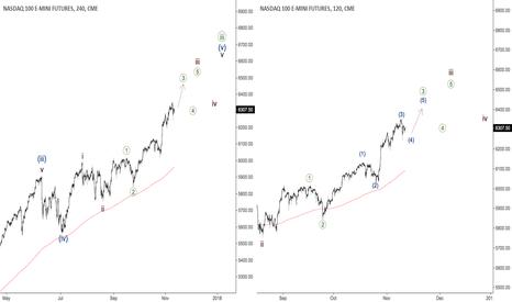 NQ1!: NASDAQ - third wave