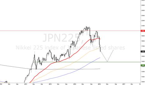 JPN225: JPN225 go to 14000 TRADEIDEA365.com
