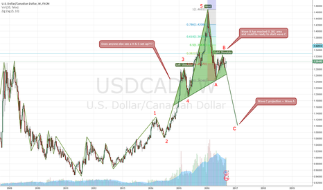USDCAD: UCAD - Possible short about to occur???