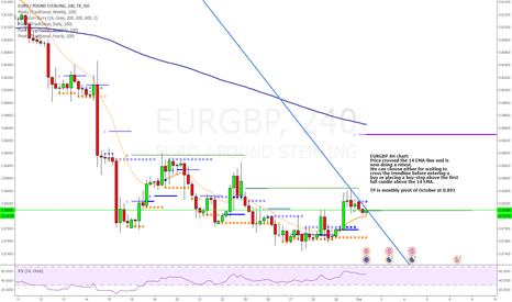 EURGBP: Looking for monthly pivot of October