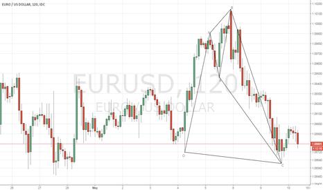 EURUSD: EURUSD - Bullish Shark pattern