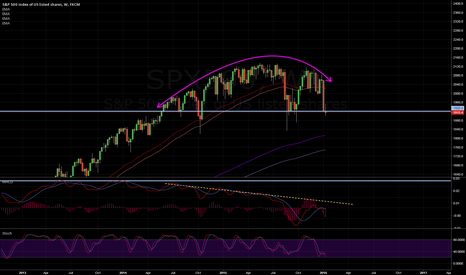 SPX500: S&P Continues to show bearish pressure. Key 1920 line could fail