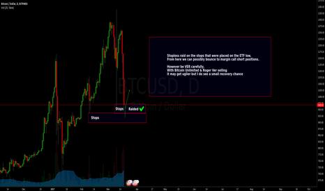 BTCUSD: BTCUSD - Bitcoin Unlimited drama starts to take effect
