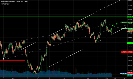 AUDUSD: #AUDUSD - Moving up after testing the support