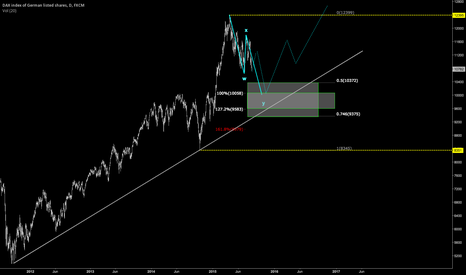 GER30: DAX -  Next potential buy zone