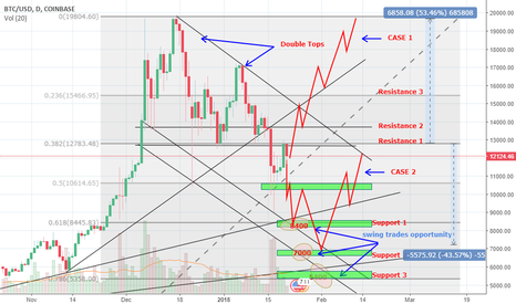 BTCUSD: BTC PRICE FORECAST For the Coming weeks.