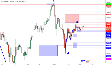 ETHUSD: ETHUSD Perspective And Levels: More Bearish Signs.