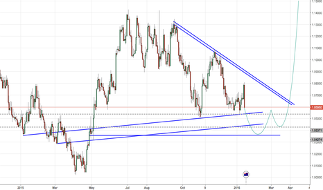 AUDNZD: AUD/NZD Daily Perspective Long Trade