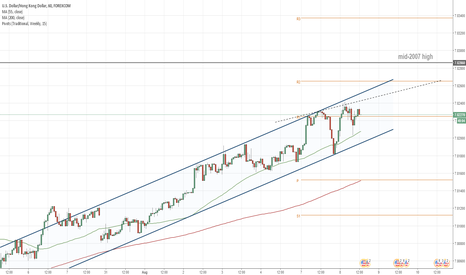 USDHKD: USD/HKD 1H Chart: Channel Up