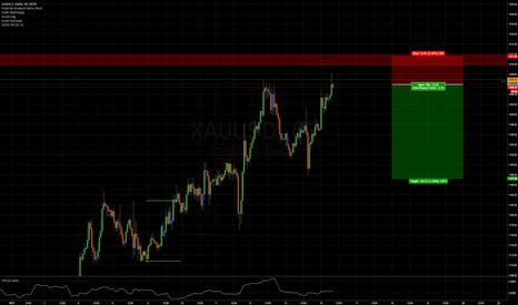 XAUUSD: Short gold at market