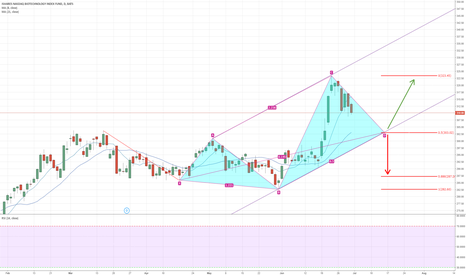 """IBB: IBB """"5-0 Pattern"""" formation. Bounce from 303 level very likely"""