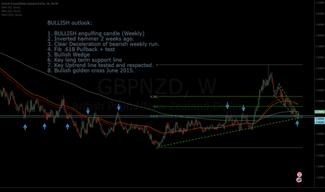 GBPNZD: Long thesis of GBPNZD