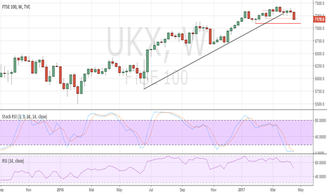 UKX: Anticipated UK FTSE100 pullback underway