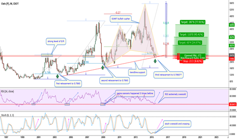 O1!: O1!-Great opportunity to buy OATS