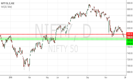 NIFTY: Potential Reversal Zone/Death Zone