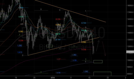 BTCUSD: Targeting 9800. In this stage