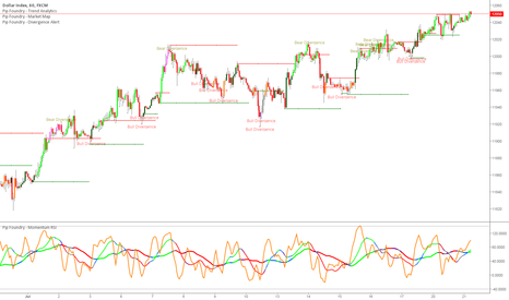 USDOLLAR: dxy needs to cool down