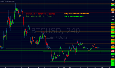 BTCUSD: Bitfinex Monthly & Weekly Support and Resistance