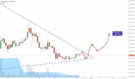 OMNIBTC: Omni / Bitcoin