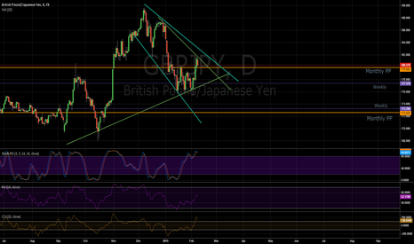 GBPJPY: A View For GBPJPY